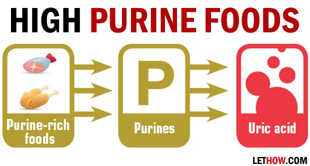Les aliments riches en purine (liste des aliments riches en purine)