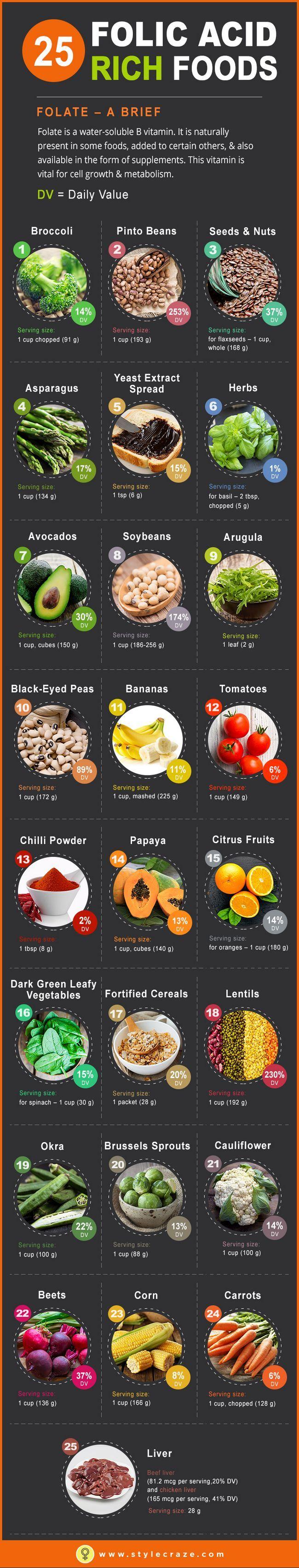 Top 25 des aliments riches en acide folique